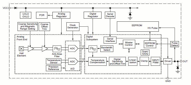 A1343 器件是一款适用于汽车和非汽车应用并具有可配置脉冲宽度调制 (PWM) 或单边半字节传输 (SENT) 输出的高精度可编程霍尔效应线性传感器集成电路 (IC)。A1343 的信号通道可通过外部编程实现灵活性,而外部编程可确保从输入磁性信号产生准确和定制化的输出电压。A1343 提供 12 位的输出分辨率并支持高达 3kHz 的最大带宽。BiCMOS 单片集成电路包含霍尔传感器元件、用于降低霍尔元件固有的灵敏度和偏移漂移的高精度温度补偿电路、小型信号高增益放大器、专有动态偏移取消电路、以及高级输出
