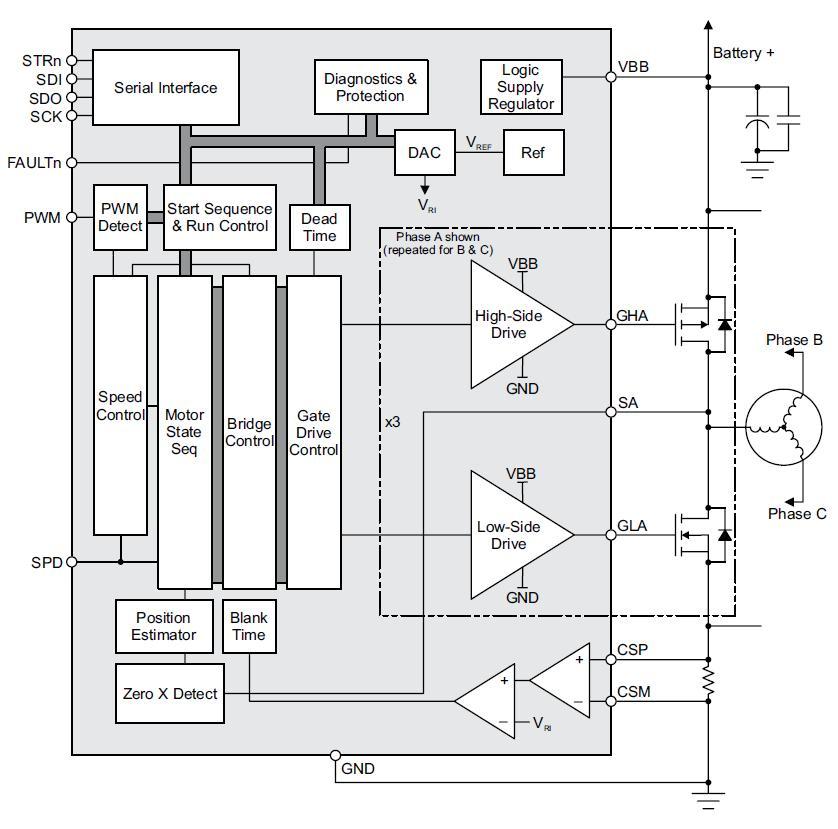 A4963是三相无传感器、无刷直流(BLDC)电机控制器,适用于外置补偿P沟道和N沟道功率MOSFET。 A4963可以作为独立控制器使用,能直接与电子控制单元 (ECU) 通讯,也可以与本地微控制器(MCU)一起用于紧凑系统。 电机通过阻塞换相(梯形换相)驱动,该换相无需单独的位置传感器,可通过电机反电动势的监控决定。利用此无传感器启动方案,A4963可用于各种电机与负载组合。 利用专用电路,A4963可以在较宽电机转速范围内工作,根据电源电压和电机容量,电机转速可以从小于100rpm至大于30,000